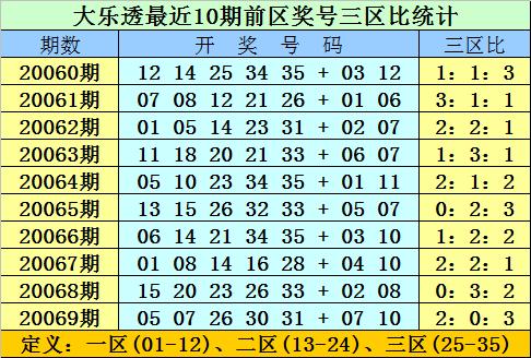 [公益彩票]双贵大乐透第20070期:后区首位参考01