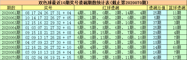 [公益彩票]徐欣双色球第20071期:排除冷码蓝球
