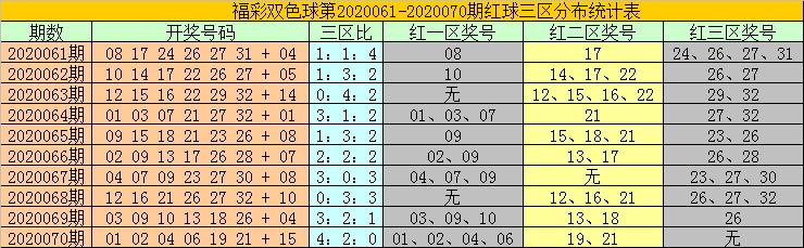 [公益彩票]耀阳双色球第20071期:关注小号蓝球06