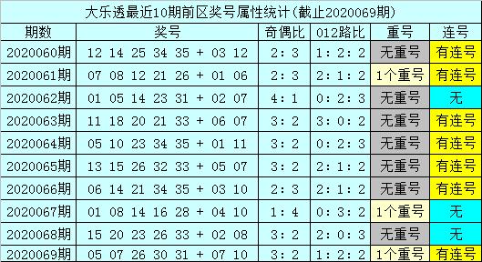 [公益彩票]孙山望大乐透第20070期:前区双胆18 30