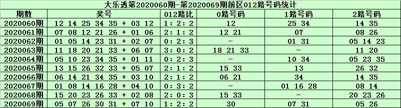 [公益彩票]天星大乐透第20070期:前区2路胆码08