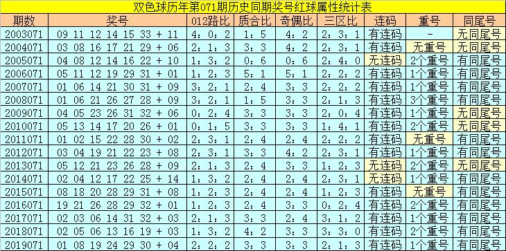 [公益彩票]陆白秋双色球第20071期:红三胆13 21 23