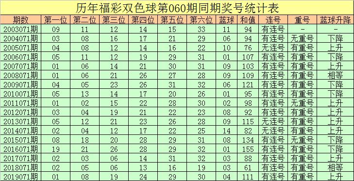 [公益彩票]彤彤双色球第20071期:防蓝球反向上升