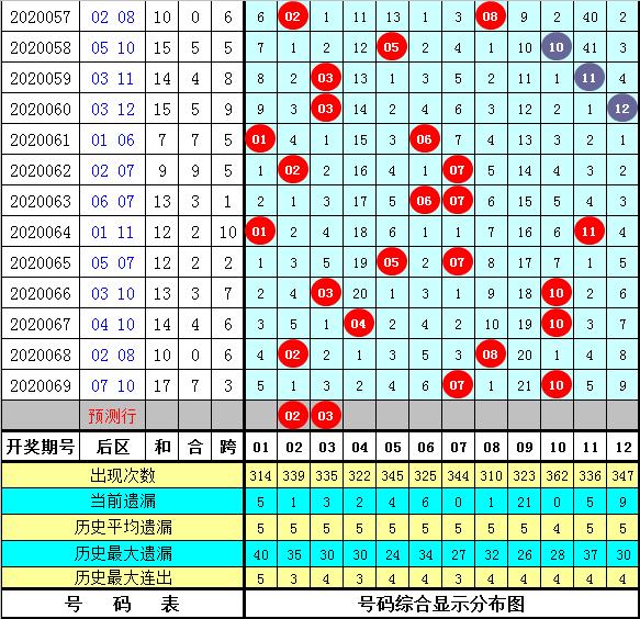 [公益彩票]九哥大乐透第20070期:后区金胆关注02