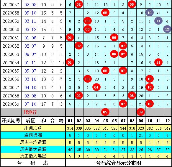 [公益彩票]芦阳清大乐透第20070期:前区胆码06 16