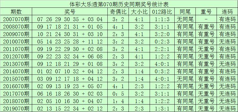 [公益彩票]青峰大乐透第20070期:后区小号走热