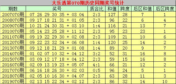 [公益彩票]乾兵大乐透第20070期:精选龙头07