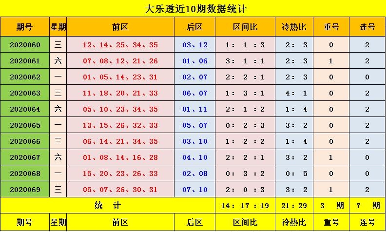 [公益彩票]玉钰大乐透第20070期:前一区参考02 08