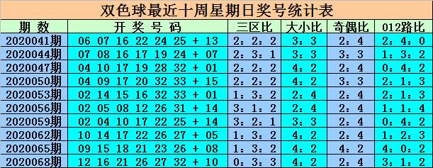 [公益彩票]王重明双色球第20071期:热区关注红一区