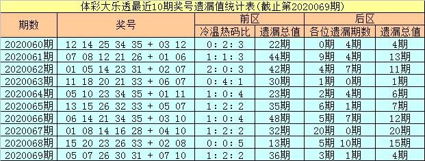 [公益彩票]彤彤大乐透第20070期:前区冷码参考02
