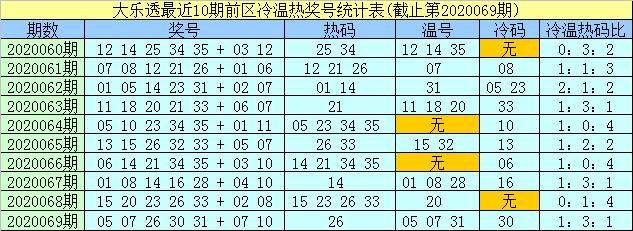 [公益彩票]孟浩然大乐透第20070期:前区温码参考11