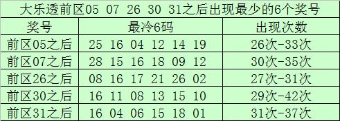 [公益彩票]南宫胜大乐透第20070期:后区跨度参考10