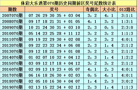 [公益彩票]苏苏大乐透第20070期:前区必杀尾数6