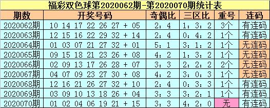 [公益彩票]苏苏双色球第20071期:偶数红球热出