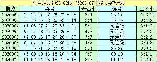 [公益彩票]杨波双色球第20071期:排除红球连码
