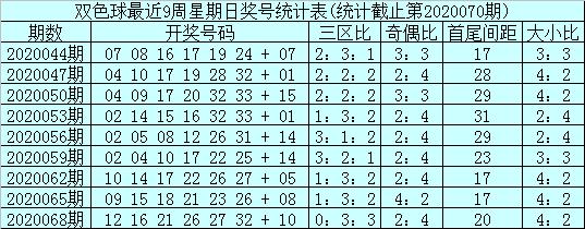 [公益彩票]石浩双色球第20071期:红一区走冷