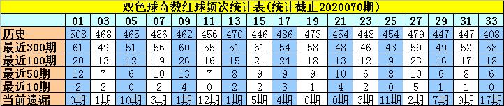 [公益彩票]许老六双色球第20071期:红球奇偶比2-4