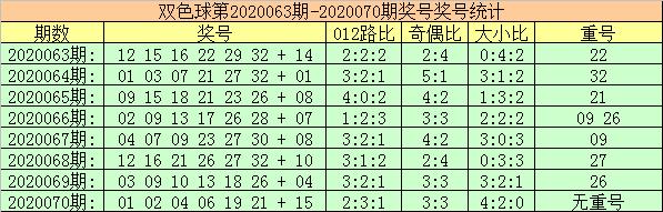 [公益彩票]玫瑰双色球第20071期:注意重号走冷
