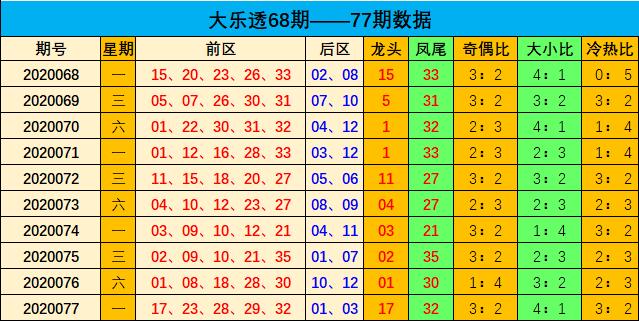 [公益彩票]刘瑞大乐透第20078期:后区杀01 06 10