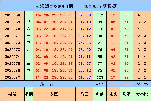 [公益彩票]马当先大乐透第20078期:后区偶偶组合
