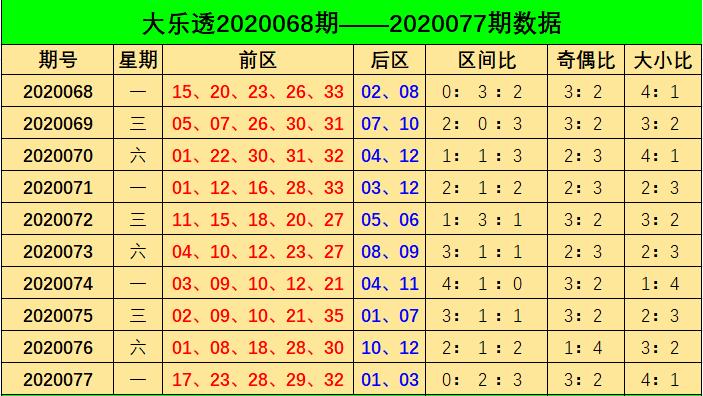 [公益彩票]阿燕大乐透第20078期:参考奇偶比3-2