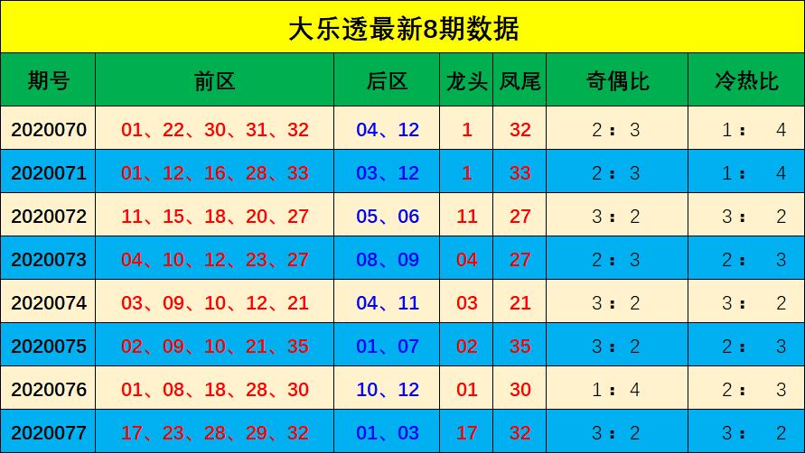 [公益彩票]宋大江大乐透第20078期:龙头17凤尾32