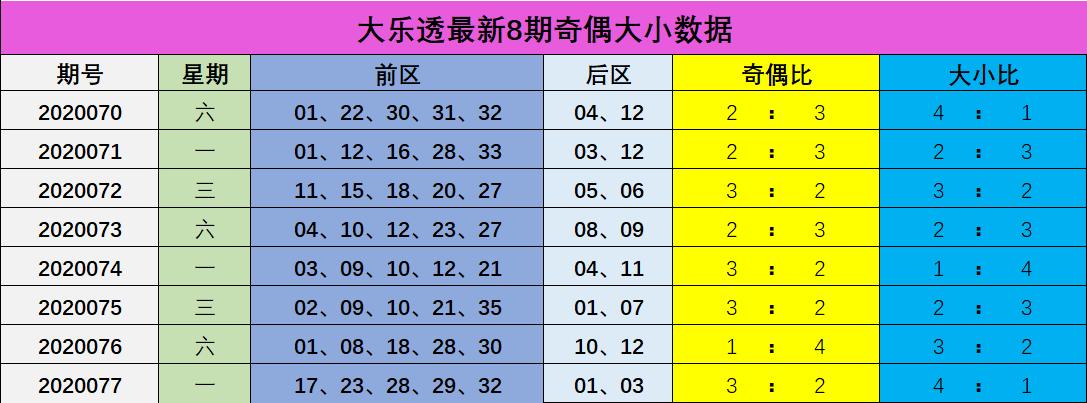 [公益彩票]安民大乐透第20078期:后区两码02 09