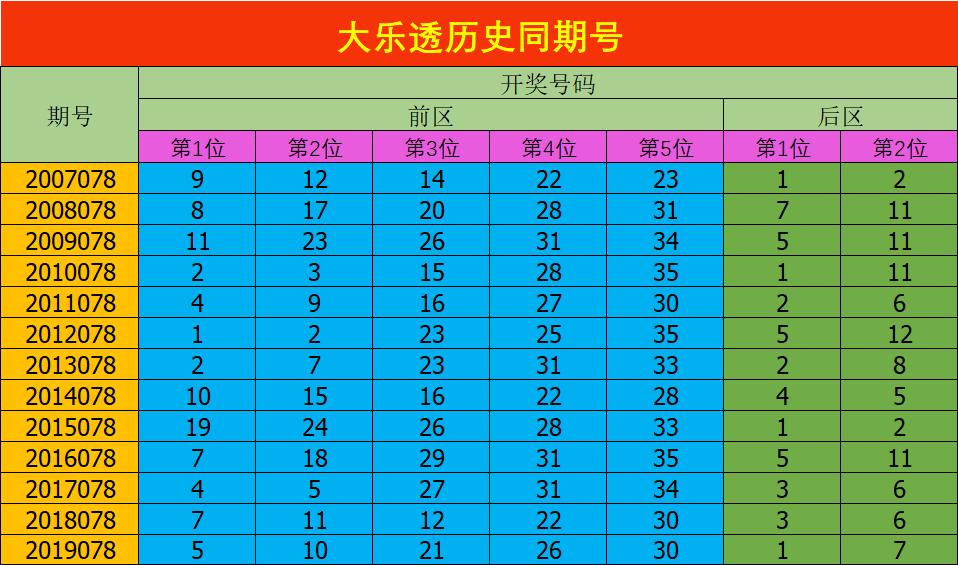 [公益彩票]安阳大乐透第20078期:推荐奇偶比3-2