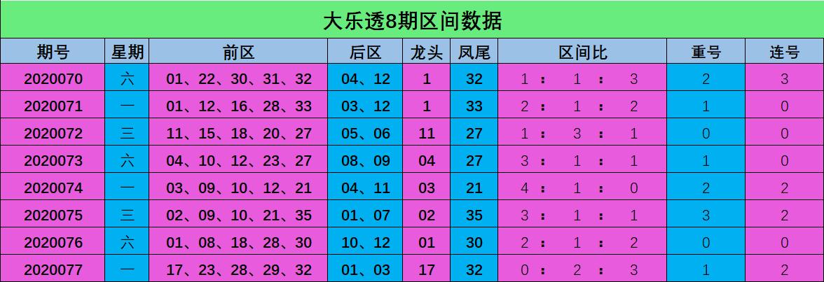 [公益彩票]高飞大乐透第20078期:区间比关注2-1-2
