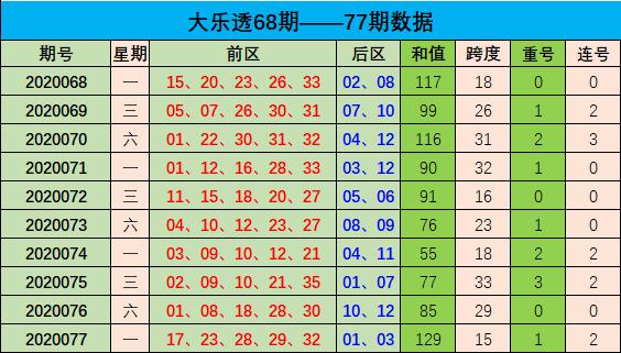 [公益彩票]周航大乐透第20078期:本期防和值下降