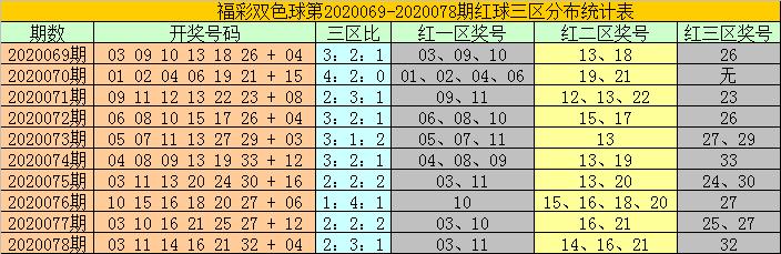 [公益彩票]耀阳双色球第20079期:红二区走温