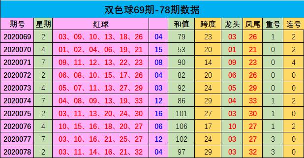 [公益彩票]樊阳双色球第20079期:红球连码02 03