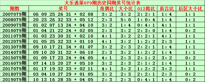 [公益彩票]金成大乐透第20079期:看好后区全大