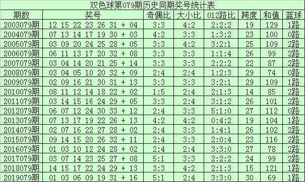 [公益彩票]李君双色球第20079期:大号红球回补