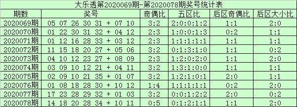 [公益彩票]阿财大乐透第20079期:前区双胆06 21