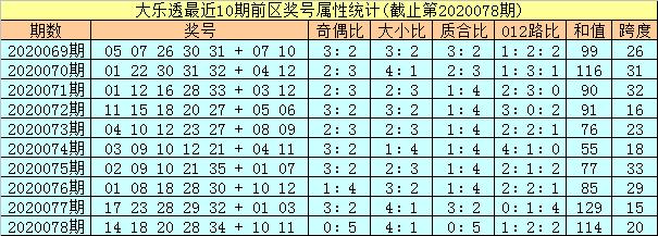 [公益彩票]孔阳大乐透第20079期:预出小码龙头