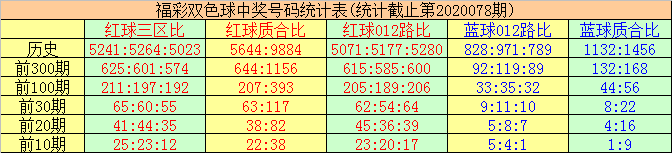 [公益彩票]唐羽双色球第20079期:防红球各区平衡