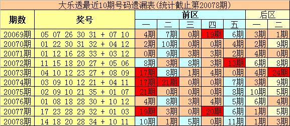 [公益彩票]豹王大乐透第20079期:后区和值参考12