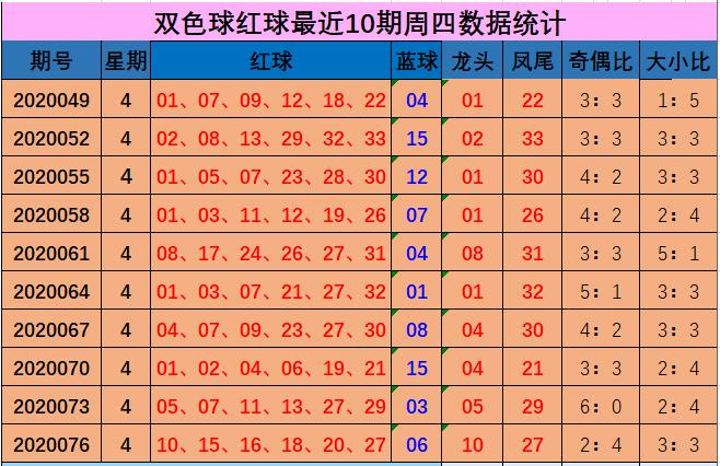 [公益彩票]向问天双色球第20079期:龙头凤尾08 25