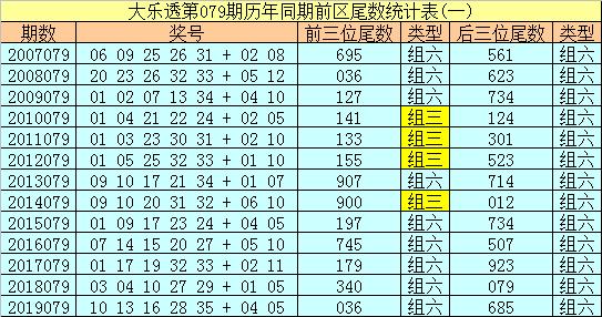 [公益彩票]冰丫头大乐透第20079期:凤尾参考28