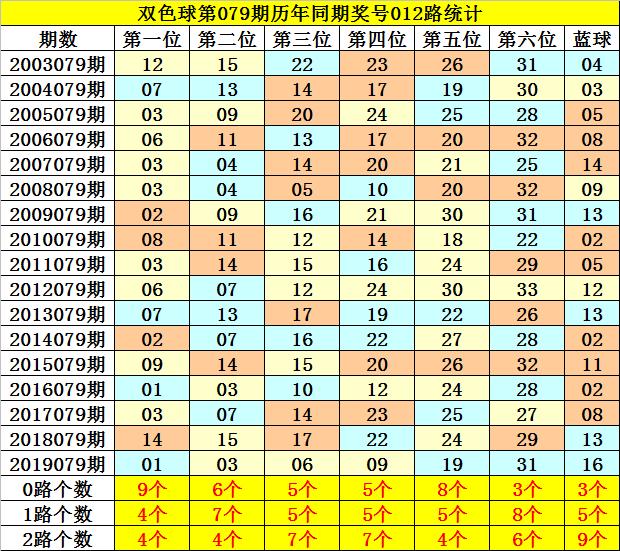 [公益彩票]夏姐双色球第20079期:凤尾排除0路号
