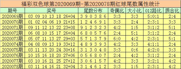 [公益彩票]徐先生双色球第20079期:参考蓝球03