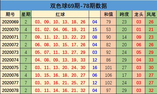 [公益彩票]方元双色球第20079期:凤尾主看32