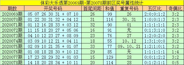 [公益彩票]何飞大乐透第20079期:关注凤尾号码29