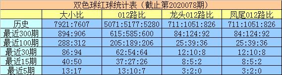 [公益彩票]明皇双色球第20079期:蓝球排0路号