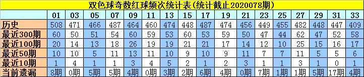 [公益彩票]许老六双色球第20079期:红球奇偶比4-2