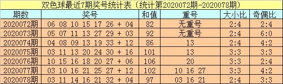 [公益彩票]小霸王双色球第20079期:红胆码03 19 20