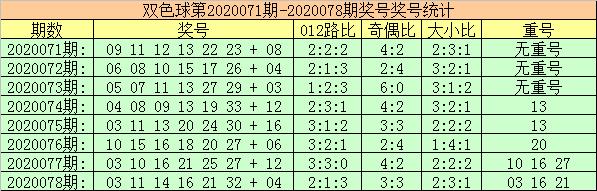 [公益彩票]玫瑰双色球第20079期:蓝球关注2路号