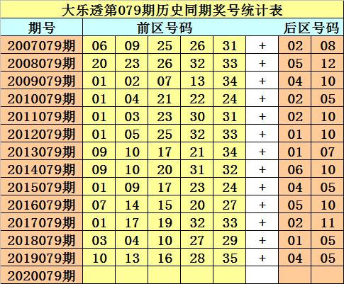 [公益彩票]财叔大乐透第20079期:前区重号参考35