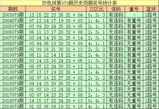 [公益彩票]王朝天双色球第20079期:防红球重号走冷